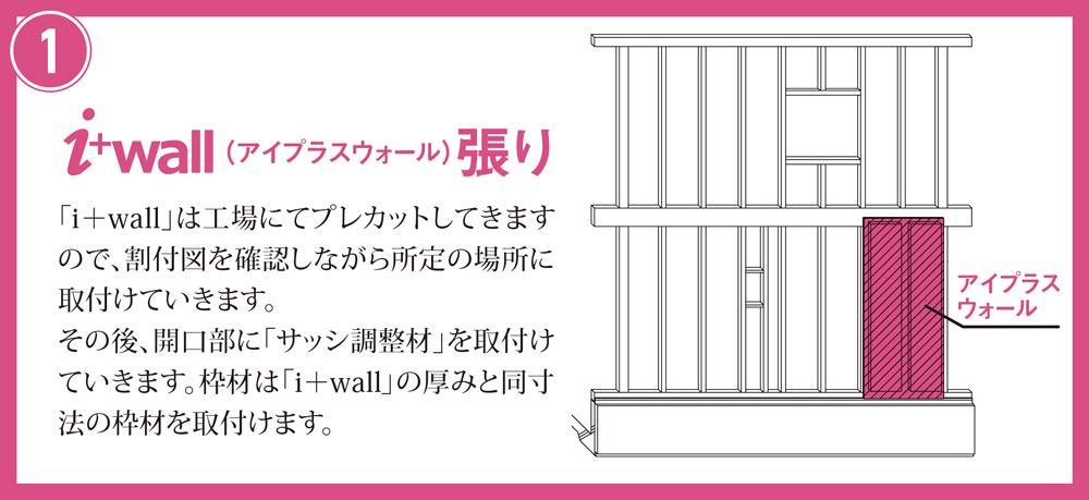 i+wall (アイプラスウォール)張り 「i+wall」は工場にてプレカットしてきますので、割付図を確認しながら所定の場所に取付けていきます。 その後、開口部に「サッシ調整材」を取付けていきます。枠材は「i+wall」の厚みと同寸法の枠材を取付けます。 アイプラス ウォール