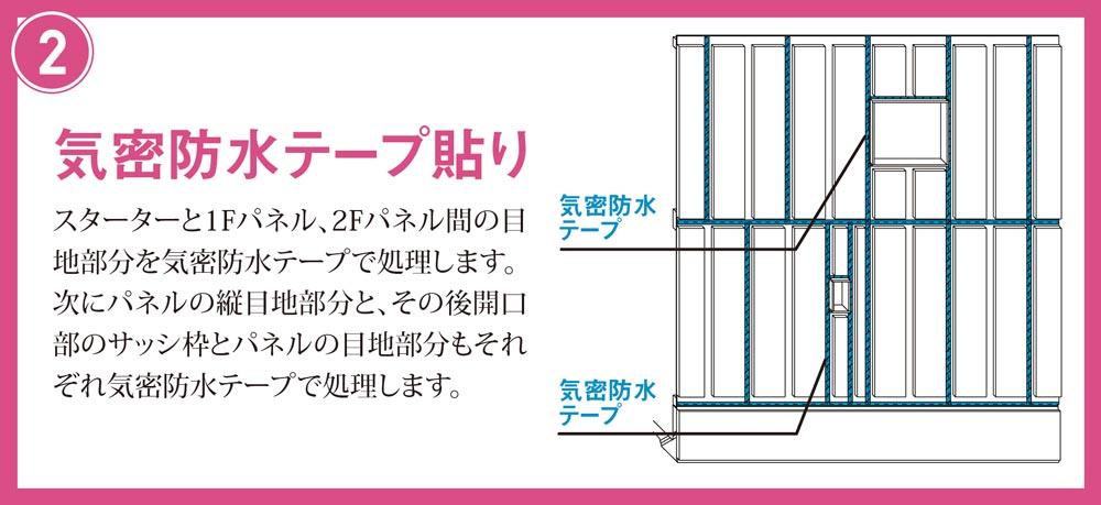気密防水テープ貼り スターターと1Fパネル、2Fパネル間の目地部分を気密防水テープで処理します。 次にパネルの縦目地部分と、その後開口部のサッシ枠とパネルの目地部分もそれぞれ気密防水テープで処理します。 気密防水 テープ