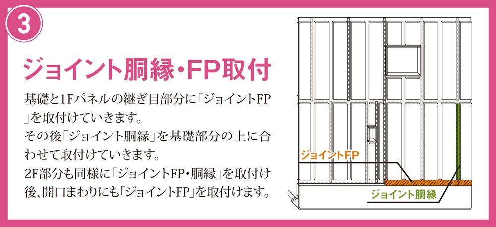 ジョイント胴縁・FP取付 基礎と1Fパネルの継ぎ目部分に「ジョイントFP」を取付けていきます。 その後「ジョイント胴縁」を基礎部分の上に合わせて取付けていきます。 2F部分も同様に「ジョイントFP・胴縁」を取付け後、開口まわりにも「ジョイントFP」を取付けます。 ジョイントFP ジョイント胴縁