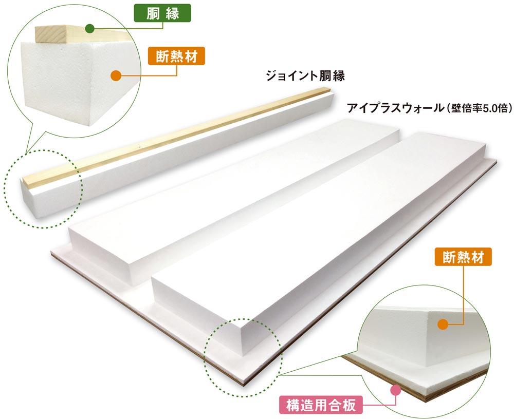 胴縁 断熱材 ジョイント胴縁 アイプラスウォール(壁賠5.0倍) 断熱材 構造用合板
