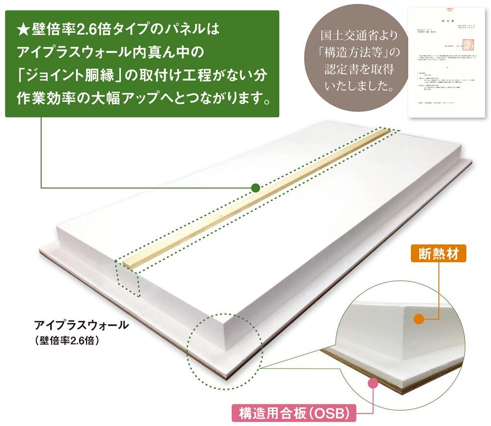 ★壁倍率2.6倍タイプのパネルは アイプラスウォール内真ん中の 「ジョイント胴縁」の取付け工程がない分 作業効率の大幅アップへとつながります。 国土交通省より 「構造方法等」の 認定書を取得 いたしました。 アイプラスウォール (壁倍率2.6倍) 断熱材 構造用合板(OSB)