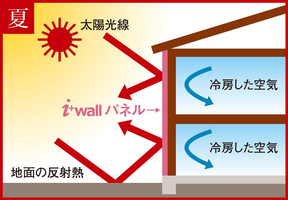 夏 太陽光線 i+wallパネル 地面の反射熱 冷房した空気