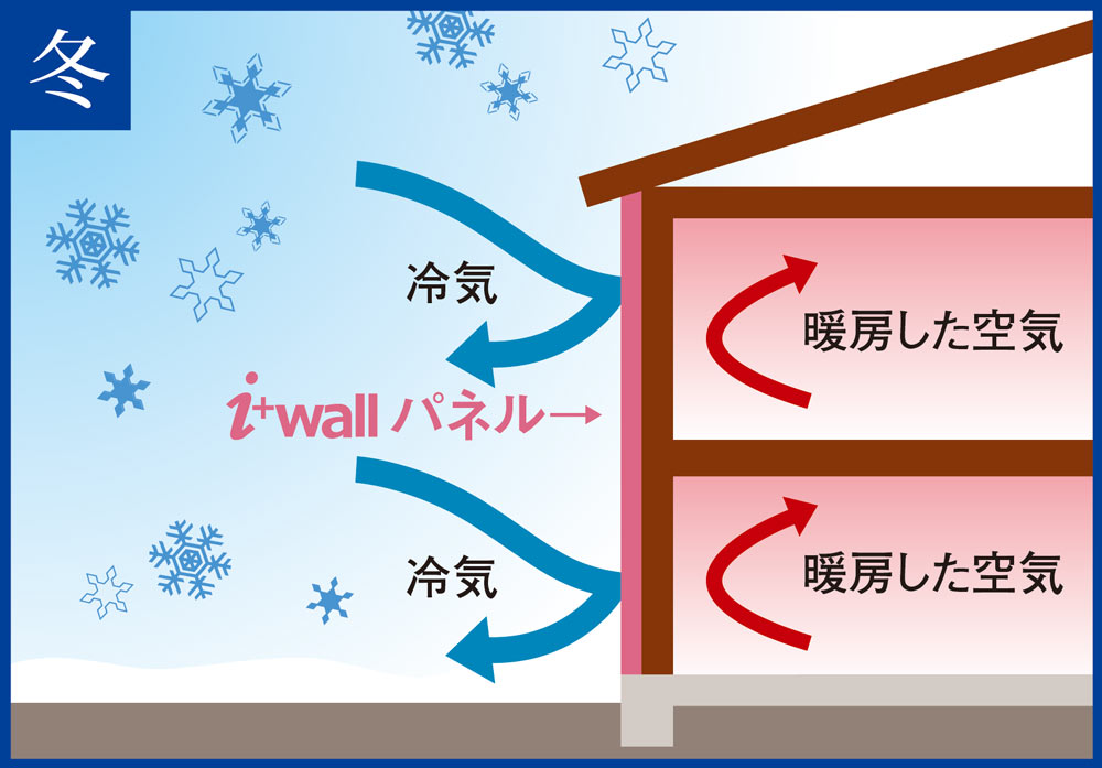 冬 冷気 i+wallパネル 暖房した空気