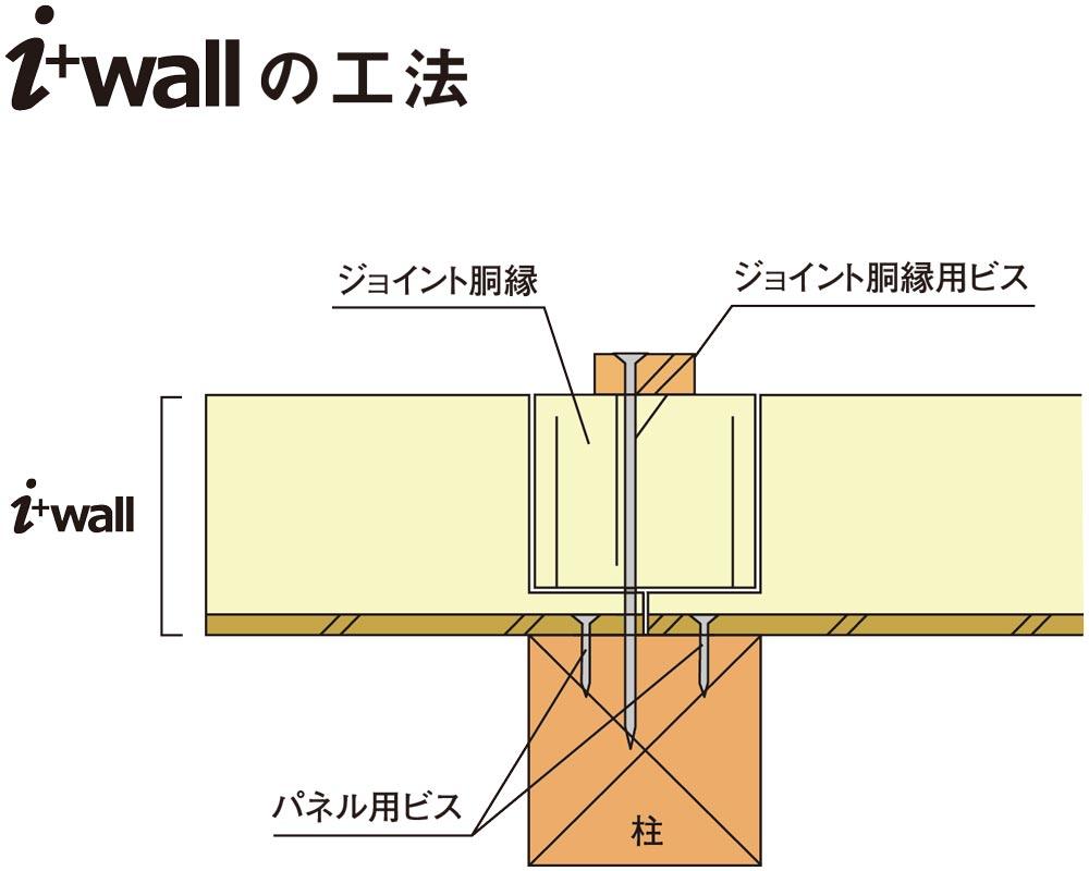 i+wallの工法 ジョイント胴縁 ジョイント胴縁ビス i+wall パネル用ビス 柱