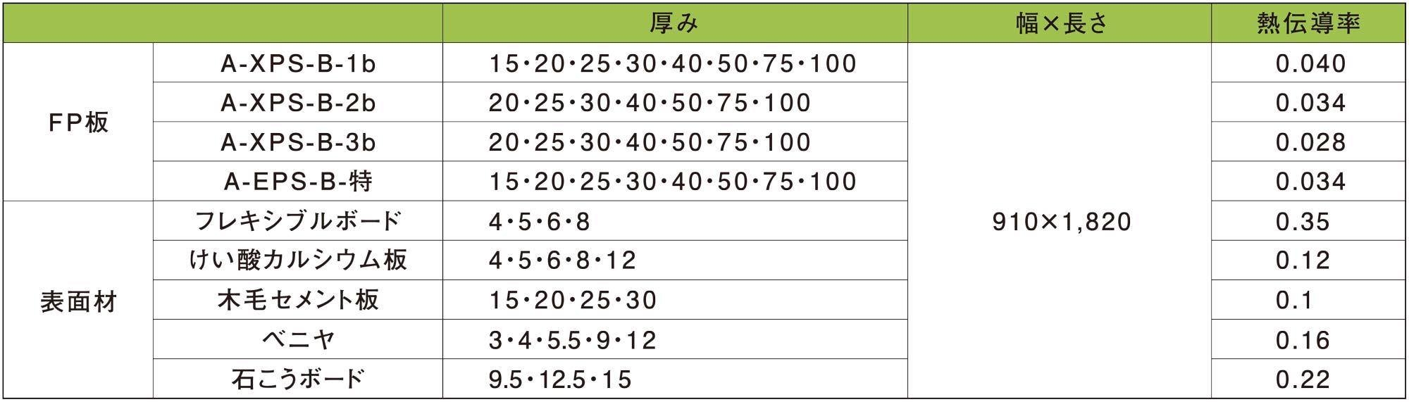 プレスパネル規格表