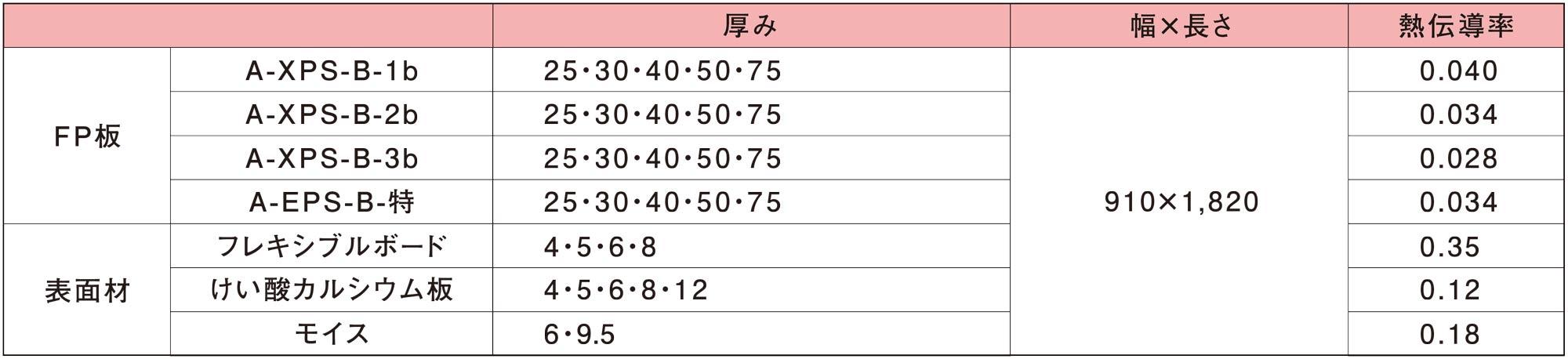 コモドパネル規格表